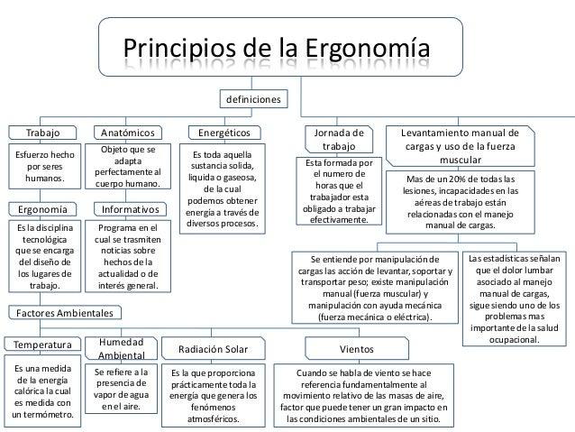 Mapa conceptual principios de la ergonom a for Para que sirve la ergonomia