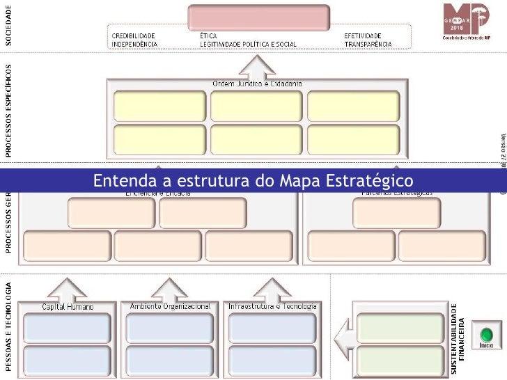 Entenda a estrutura do Mapa Estratégico