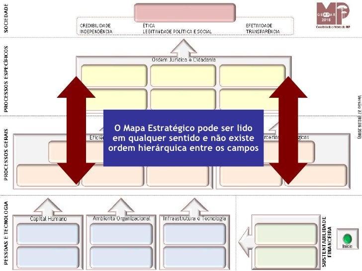 O Mapa Estratégico pode ser lido  em qualquer sentido e não existe ordem hierárquica entre os campos