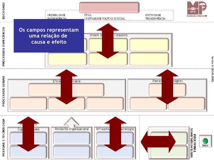Os campos representam     uma relação de      causa e efeito