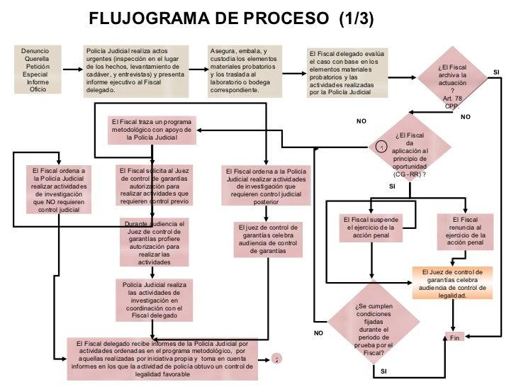 Mapa etapas del proceso penal ccuart Images