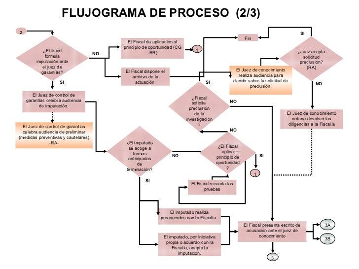 Mapa etapas del proceso penal 3 ccuart Images