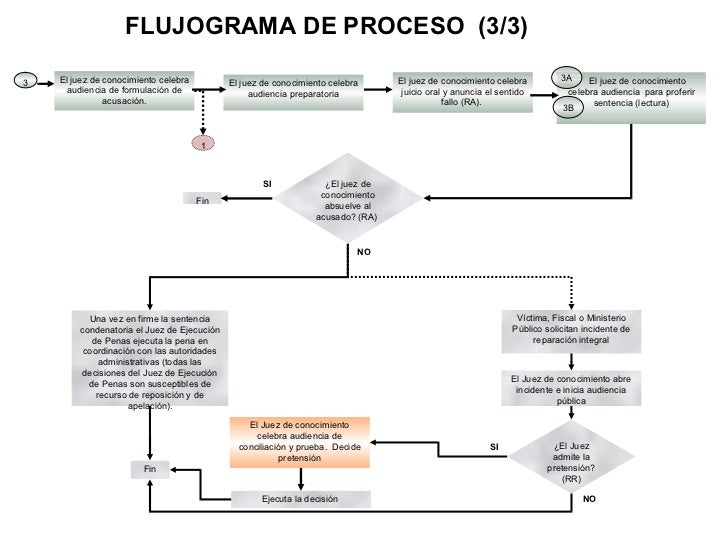 Mapa etapas del proceso penal no 1 si 4 ccuart Images