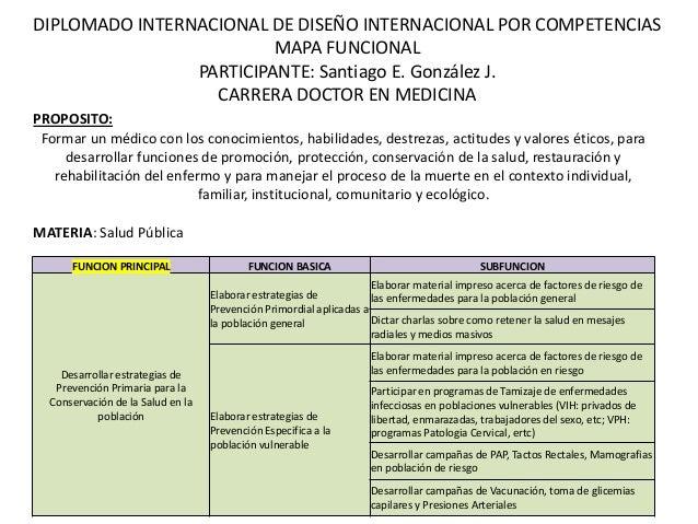 DIPLOMADO INTERNACIONAL DE DISEÑO INTERNACIONAL POR COMPETENCIAS MAPA FUNCIONAL PARTICIPANTE: Santiago E. González J. CARR...