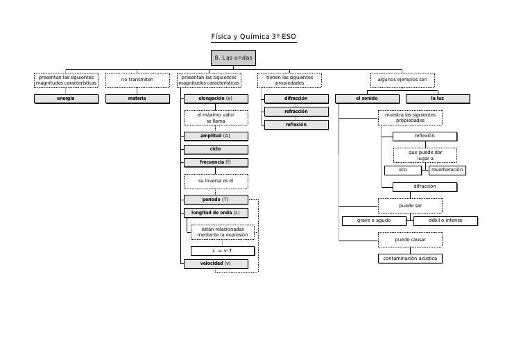 Mapa Conceptual De Fisica Y Quimica 3º Eso