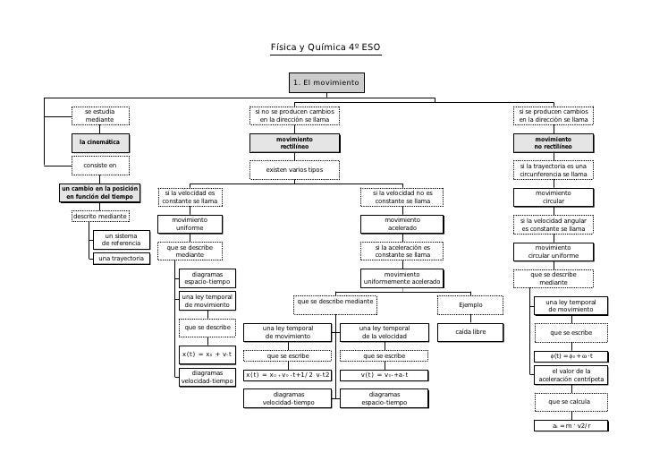 Mapa conceptual fisica y quimica 4º eso