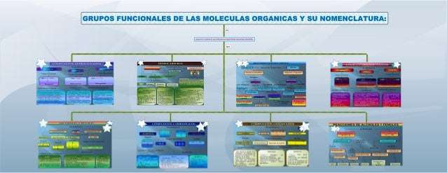 Presentacion De Los Grupos Funcionales: Mapa Grupos Funcionales Y Su Nomenclatura