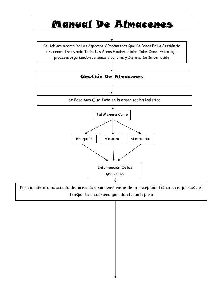 RecepciónMovimientoAlmacénTal Manera ComoGestión De AlmacenesSe Basa Mas Que Todo en la organización logísticaManual De Al...