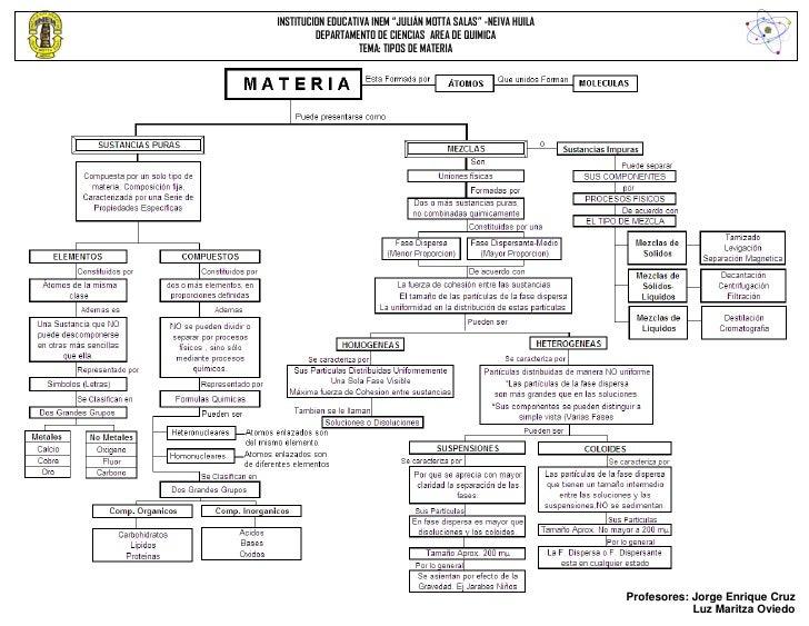 "INSTITUCION EDUCATIVA INEM ""JULIÁN MOTTA SALAS"" -NEIVA HUILA         DEPARTAMENTO DE CIENCIAS AREA DE QUIMICA             ..."