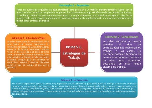 Estrategias 1 - Requisitos         Tener en cuenta los requisitos es algo primordial para postular a un trabajo afortunada...