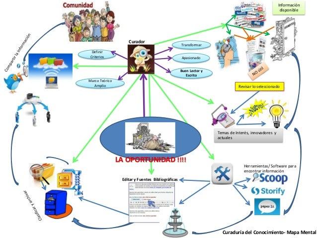 Marco Teórico Amplio Curaduría del Conocimiento- Mapa Mental Curador Información disponible Revisar lo seleccionado Herram...