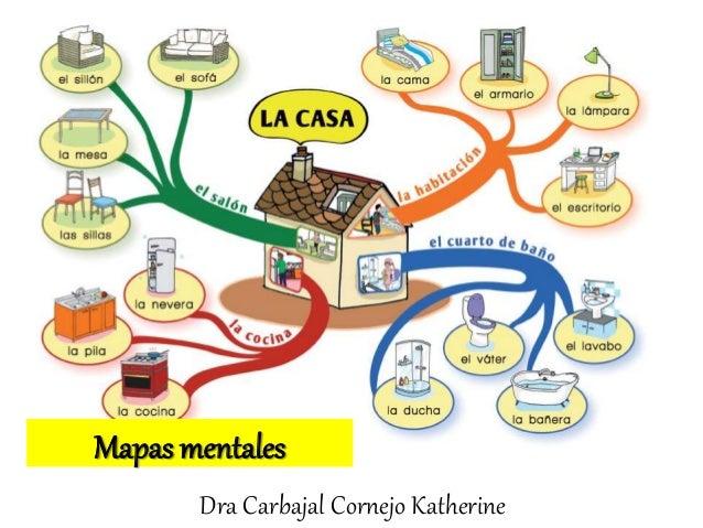 Resultado de imagen de DIBUJOS MAPAS MENTALES