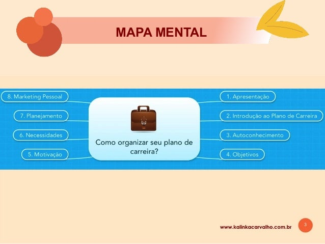 1 MAPA MENTAL www.kalinkacarvalho.com.br