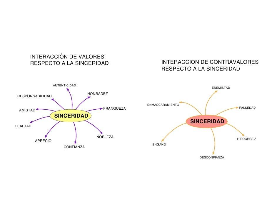 INTERACCIÒN DE VALORES       RESPECTO A LA SINCERIDAD                               INTERACCION DE CONTRAVALORES          ...