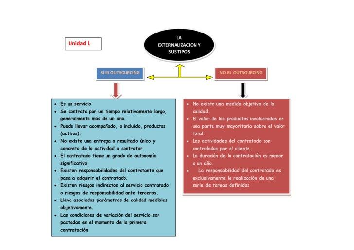 NO ES  OUTSOURCINGSI ES OUTSOURCINGLA EXTERNALIZACION Y SUS TIPOS<br />Unidad 1<br />No existe una medida objetiva de la c...
