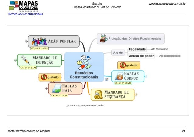 www.mapasequestoes.com.brGratuito Direito Constitucional - Art. 5º - Amostra contato@mapasequestoes.com.br 21 Remédios Con...