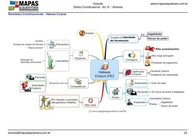 www.mapasequestoes.com.brGratuito Direito Constitucional - Art. 5º - Amostra contato@mapasequestoes.com.br 22 Remédios Con...