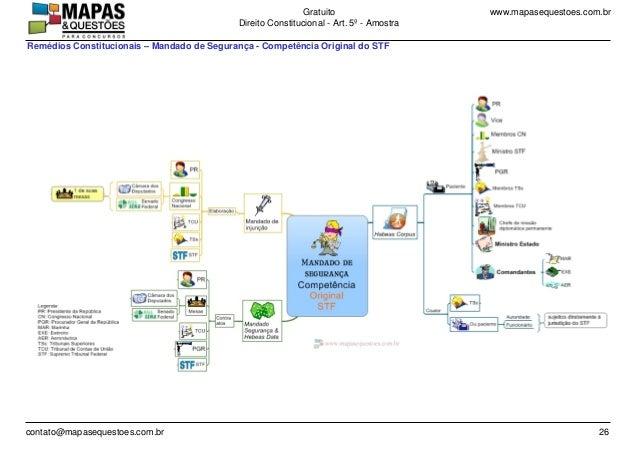 www.mapasequestoes.com.brGratuito Direito Constitucional - Art. 5º - Amostra contato@mapasequestoes.com.br 26 Remédios Con...