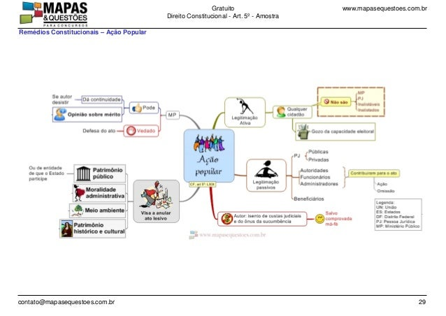 www.mapasequestoes.com.brGratuito Direito Constitucional - Art. 5º - Amostra contato@mapasequestoes.com.br 29 Remédios Con...