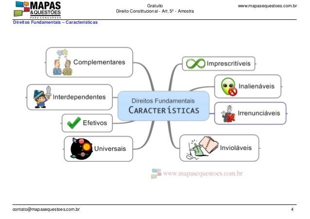 www.mapasequestoes.com.brGratuito Direito Constitucional - Art. 5º - Amostra contato@mapasequestoes.com.br 4 Direitos Fund...