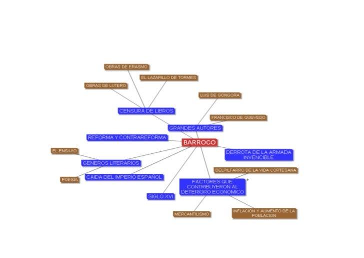 Mapa mental barroco