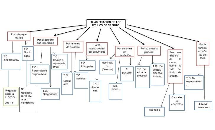 mapa de credito Mapa mental (clasificación de lo titulos de credito). mapa de credito