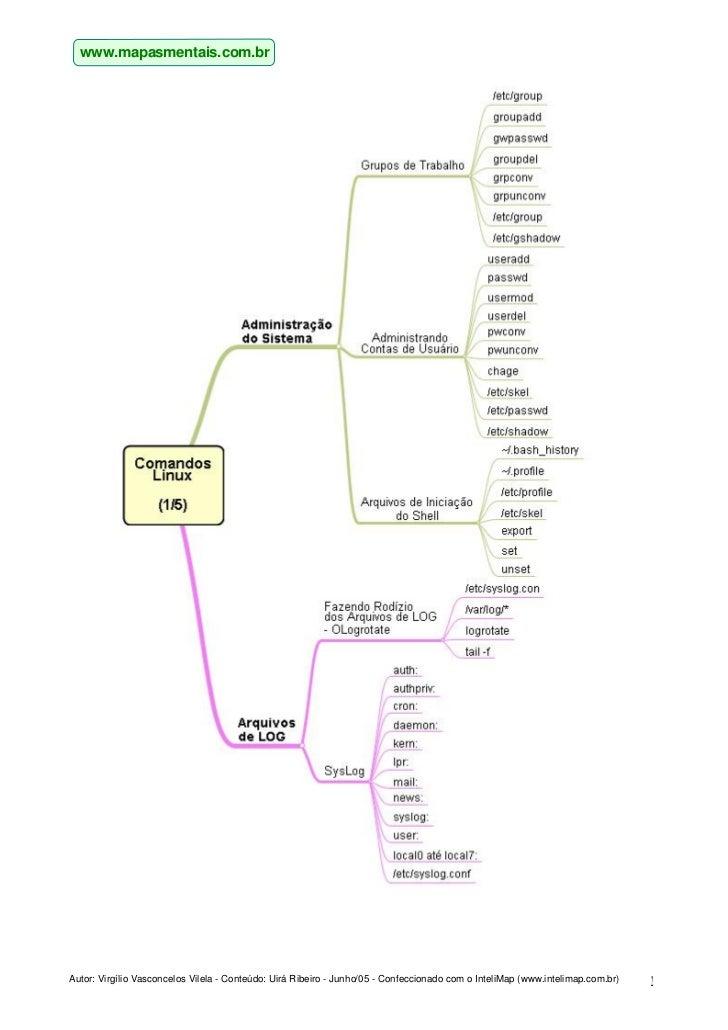 www.mapasmentais.com.brAutor: Virgílio Vasconcelos Vilela - Conteúdo: Uirá Ribeiro - Junho/05 - Confeccionado com o Inteli...