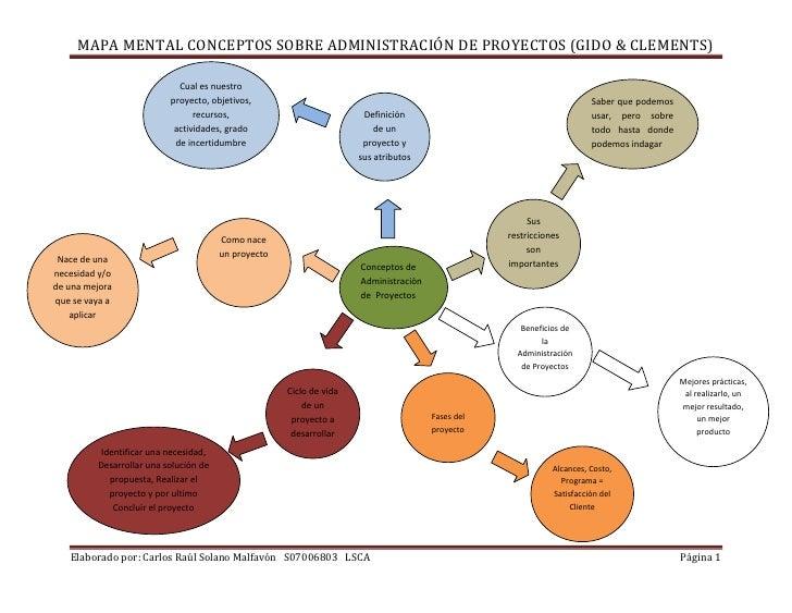 Mapa mental concepto de administraci n de proyectos for Concepto de tecnicas de oficina