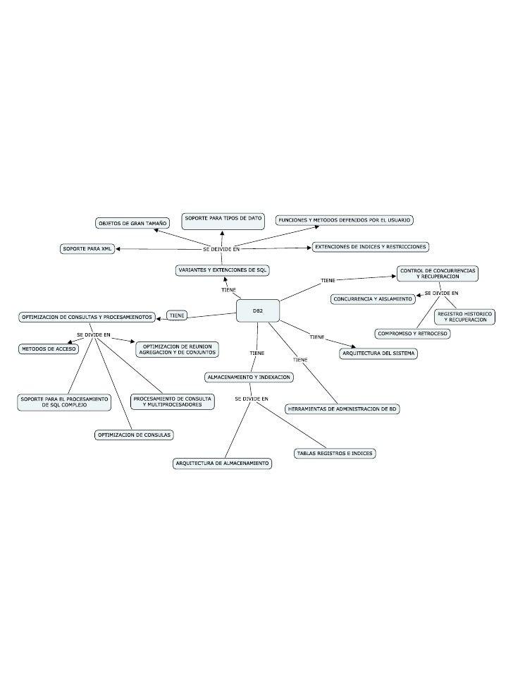 Mapa Mental Db2