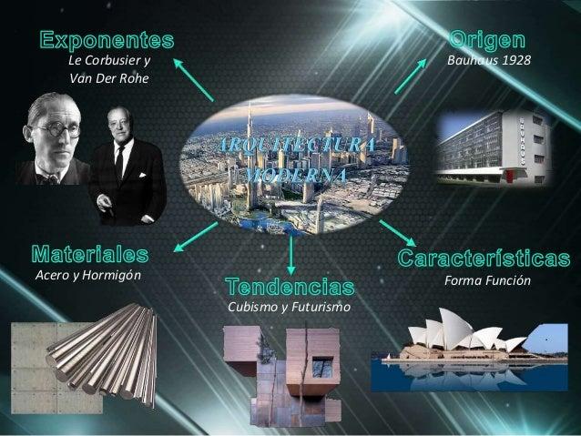 Mapa mental de historia de la arquitectura ii for Inicios de la arquitectura
