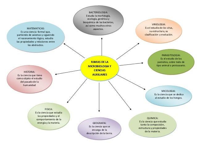 BACTERIOLOGIA:                                                Estudia la morfología,                                      ...