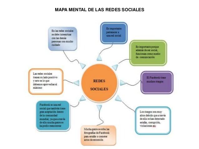 Mapa Mental De Las Redes Sociales