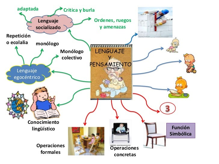 adaptada<br />Critica y burla<br />Lenguaje socializado<br />Ordenes, ruegos y amenazas<br />Repetición o ecolalia<br />mo...