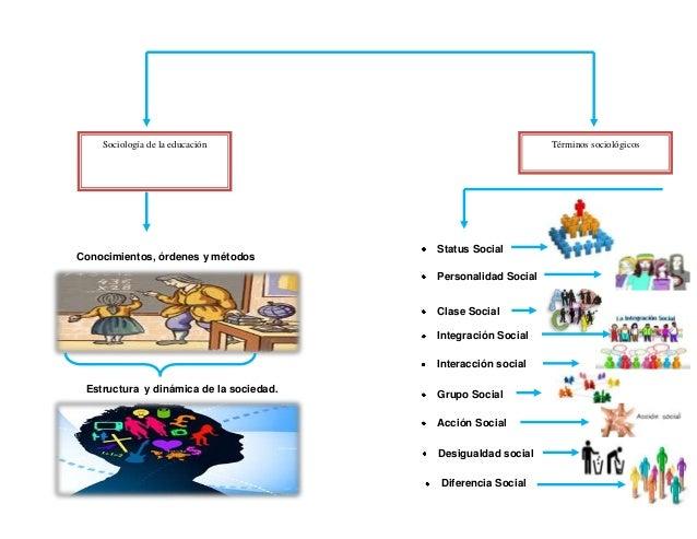 Mapa Mental De Sociologia