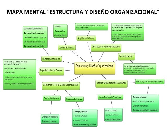 """MAPA MENTAL """"ESTRUCTURA Y DISEÑO ORGANIZACIONAL"""""""