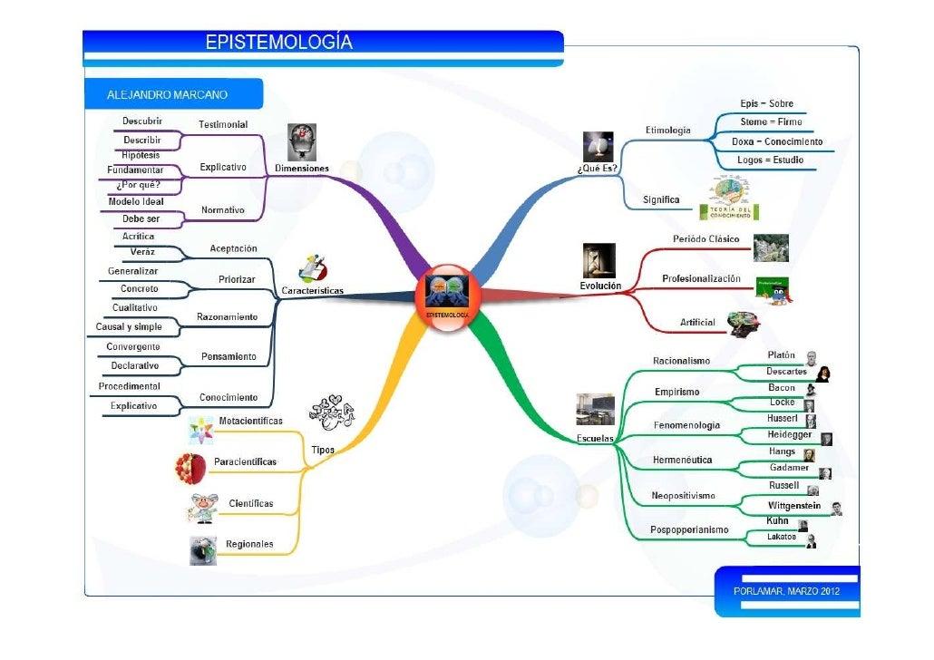 REFERENCIASBermúdez, G. (2010). Fundamentos de Investigación. [Documento en línea] Disponible:      http://g700bermudezgue...