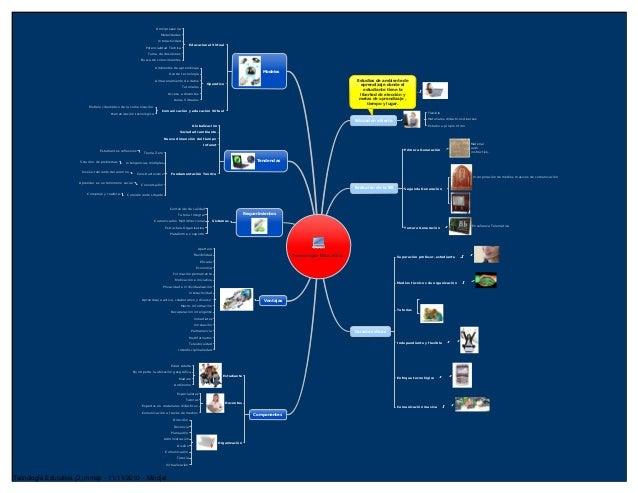 Tecnología Educativa Educación abierta Flexible Materiales didácticos diversos Estudio a propio ritmo Estudios de ambiente...