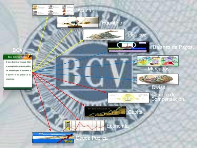 BCV Acuñar. Equilibrio. Liquidez. Balanza de Pagos. Mercados. Divisa. Cámara de Compensación. Capital. Economía Deuda Publ...