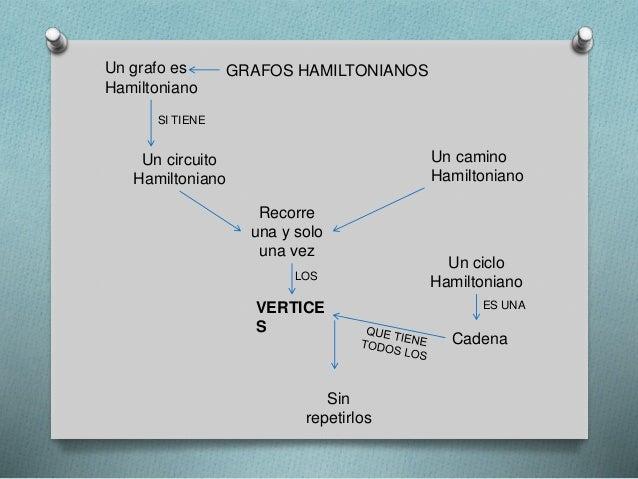 Circuito Hamiltoniano : Grafos eulerianos y hamiltonianos