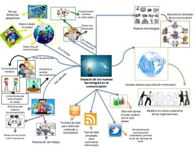 Resultado de imagen de la nueva tecnologia en mapa conceptual