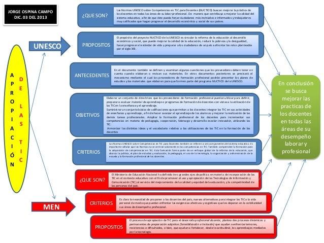 JORGE OSPINA CAMPO DIC. 03 DEL 2013  UNESCO  A P R O P I A C I Ó N  Las Normas UNESCO sobre Competencias en TIC para Docen...