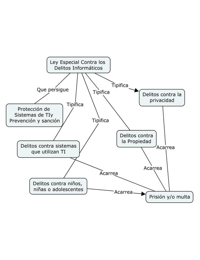 Ley Especial Contra los Delitos Informáticos  Que persigue                            Tipifica Protección de  Tipifica ü D...