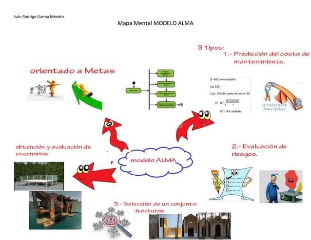 Iván Rodrigo Garma Méndez Mapa Mental MODELO ALMA