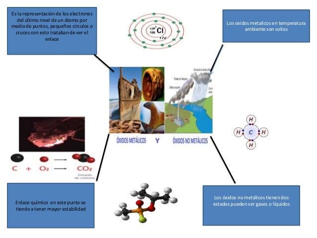 Mapa Mental Oxidos Metalicos Y No Metalicos Carlos Guadarrama