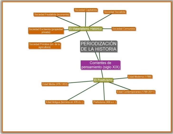 Mapa mental Periodización de la Historia