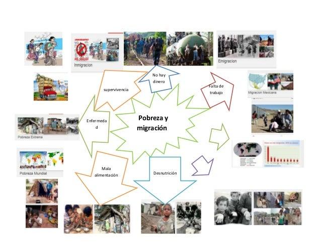 Resultado de imagen para mapas mentales de la pobreza en mexico