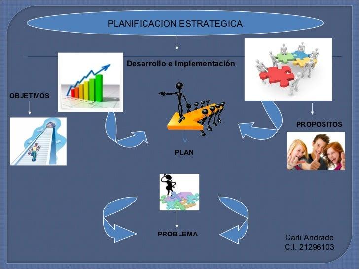 PLANIFICACION ESTRATEGICA               Desarrollo e ImplementaciónOBJETIVOS                                              ...