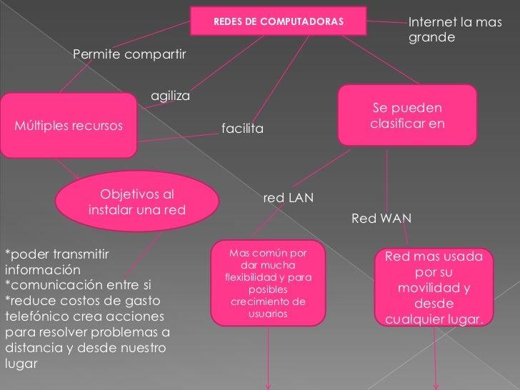 REDES DE COMPUTADORAS<br />Internet la mas grande <br />Permite compartir<br />agiliza<br />Se pueden clasificar en<br />M...