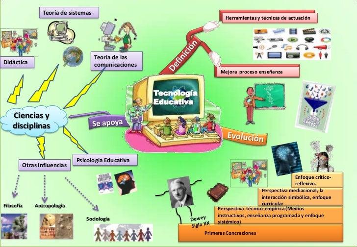 Teoría de sistemas<br />Herramientas y técnicas de actuación<br />Mejora  proceso enseñanza<br />Teoría de las comunicacio...