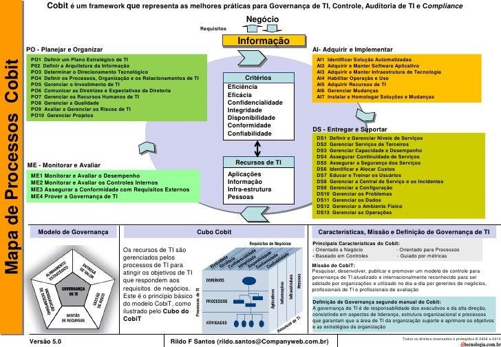 Cobit é um framework que representa as melhores práticas para Governança de TI, Controle, Auditoria de TI e Compliance    ...
